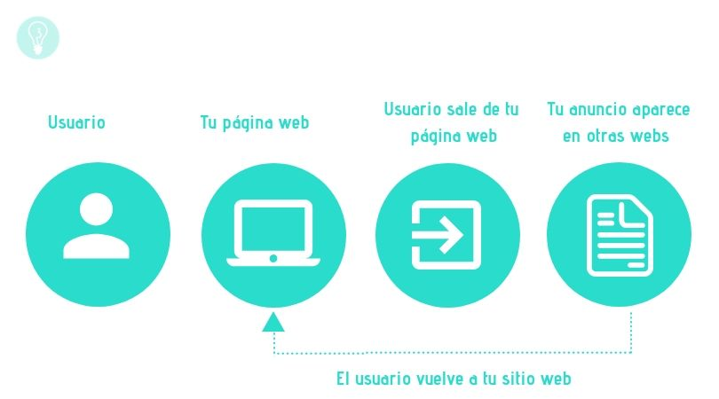 ¿Qué es el Remarketing? | Agencia de Marketing Online Tresbombillas